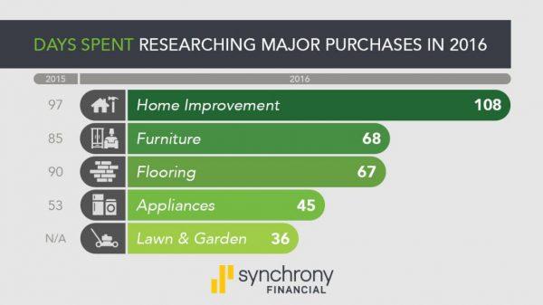 home-improvement-statistics